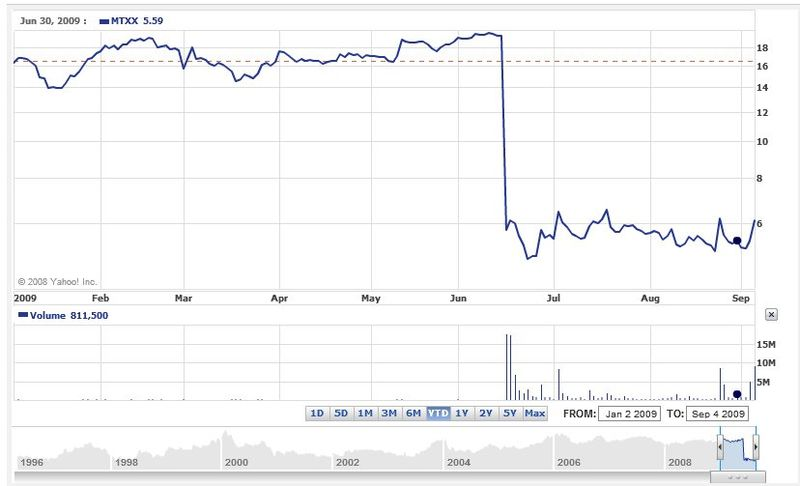 Matrixx initiatives YTD chart